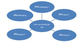پروسه تولید پریفرم